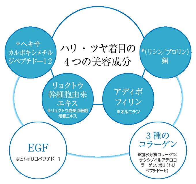 ハリ・ツヤ着目の4つの美容成分(アクアタイド・リョクトウ幹細胞由来エキス・アディポフィリン・ネオダーミル)・EGF・3種のコラーゲン